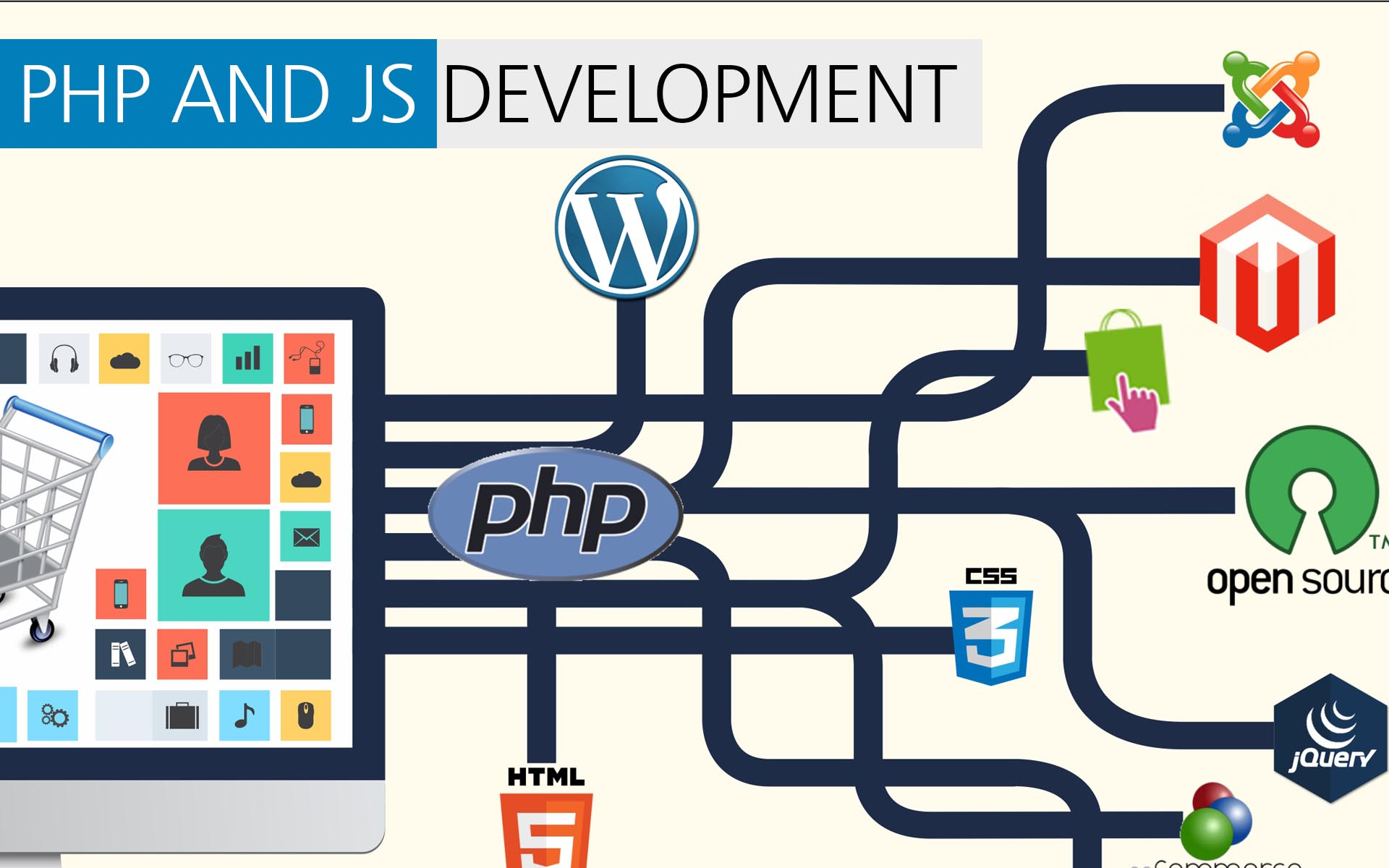 Web Coding in different language