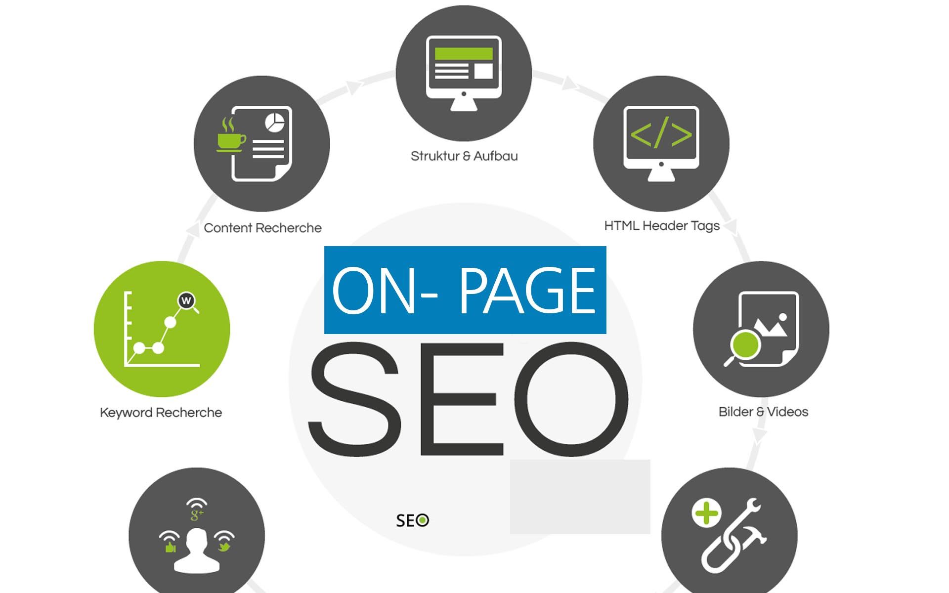 ON page SEO for Organic result