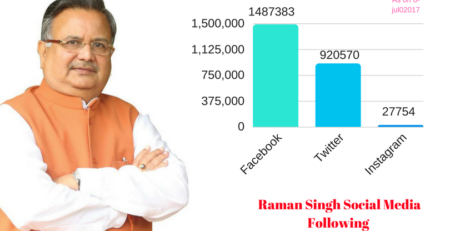 Raman Singh Most followed politician in Social Media from Chhattsgarh