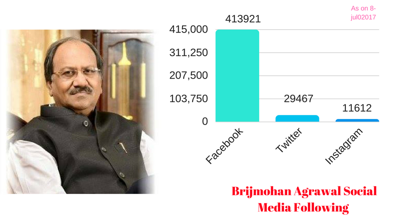 brijmohan Agrawal Most foloowed leader in Social Media