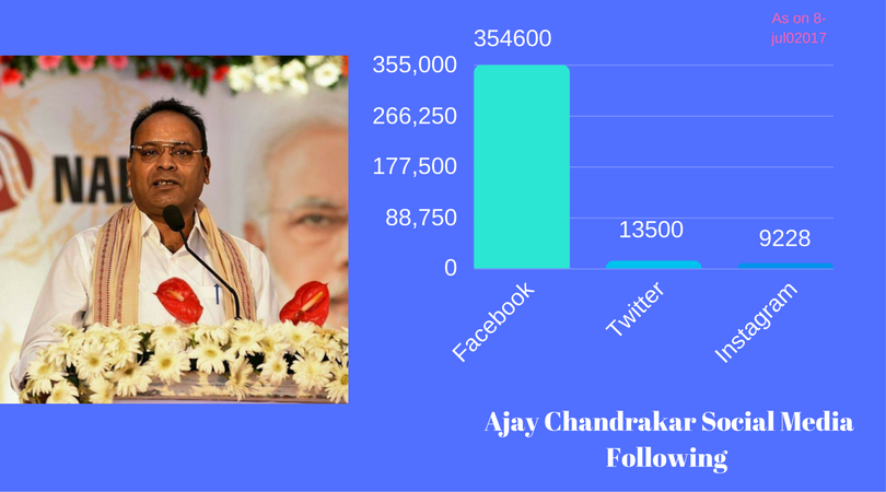 Ajay Chandrakar social media Foloowing from Chhattisgarh