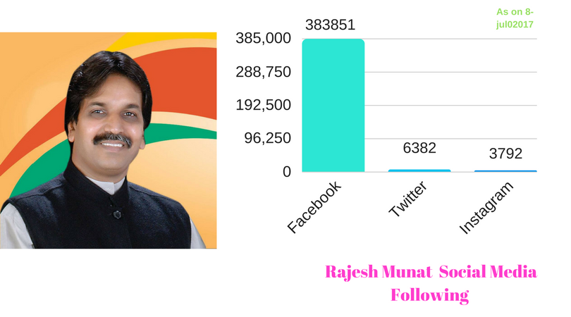 Rajesh Munat Social Media follower