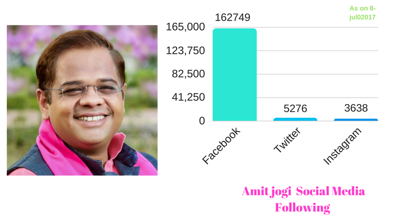 Amit Jogi most followed politicia from Chhatisgarh