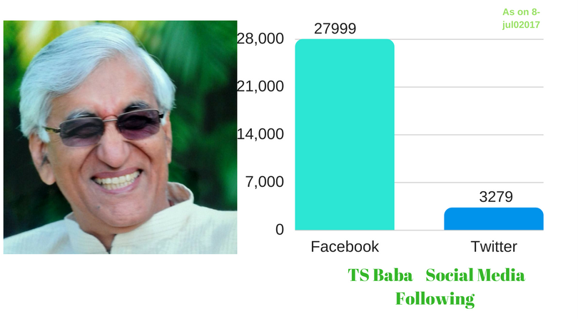 most followed Politician from Raipur Chhattsgarh